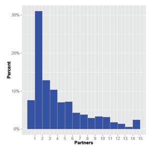 Blog Graph 7-7-15